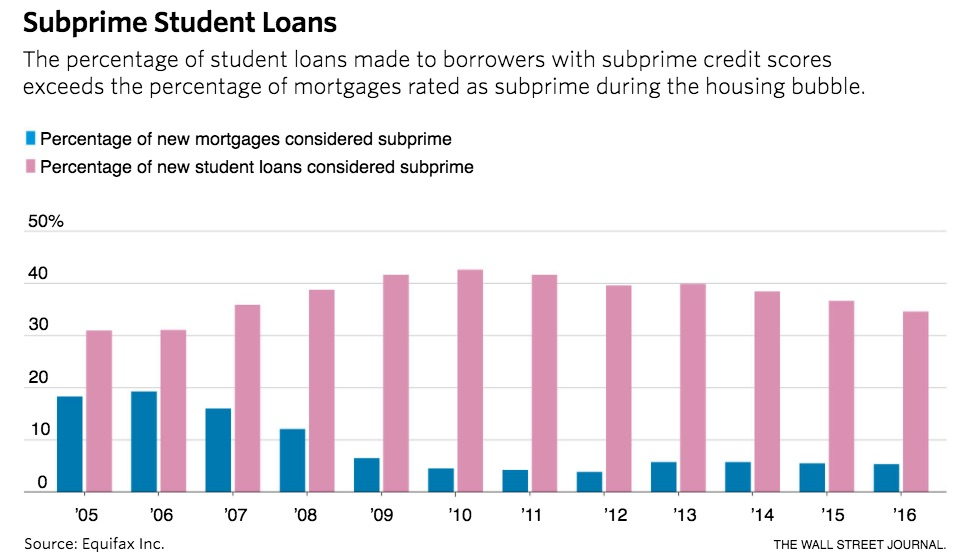 Percentage of New Mortgages Considered Subprime vs. New ...