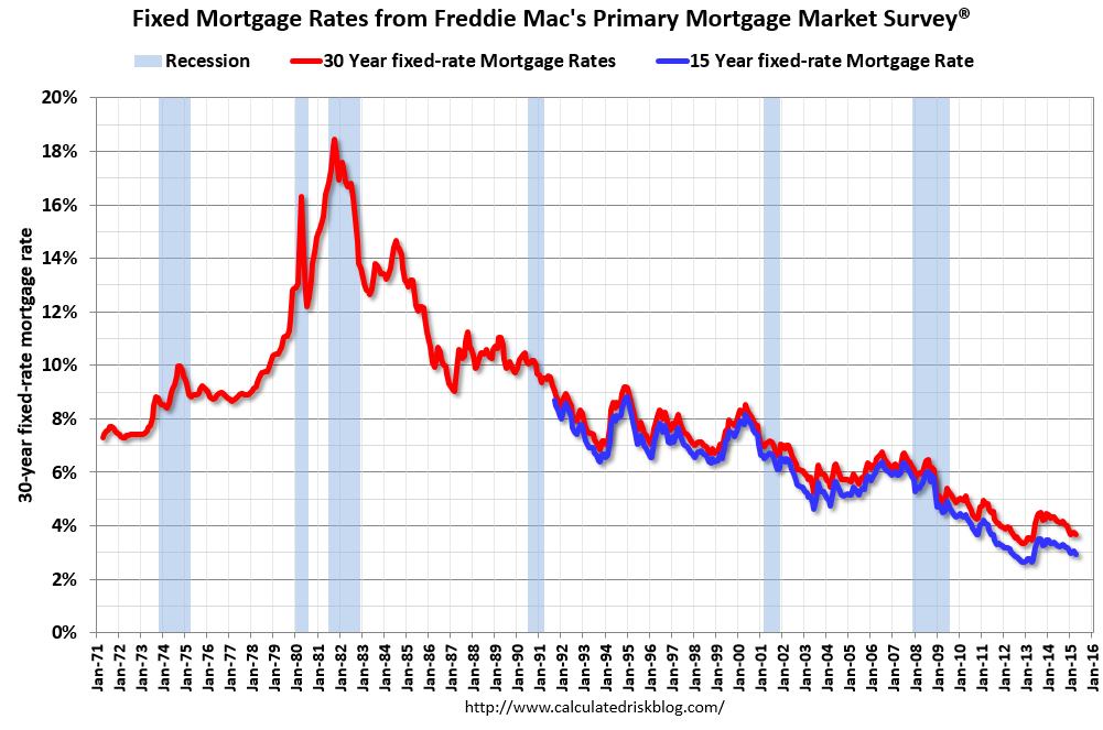 30 year fixed mortgage rates since 1971 abi