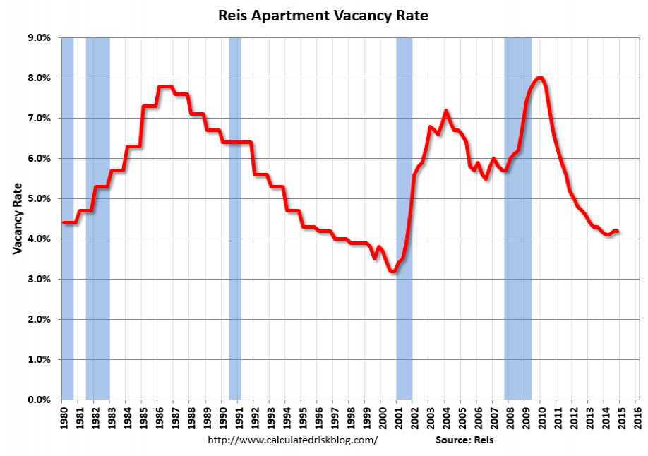 Apartment Vacancy Rate Since 1980