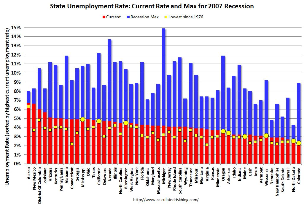 Unemployment Rate – Article Review