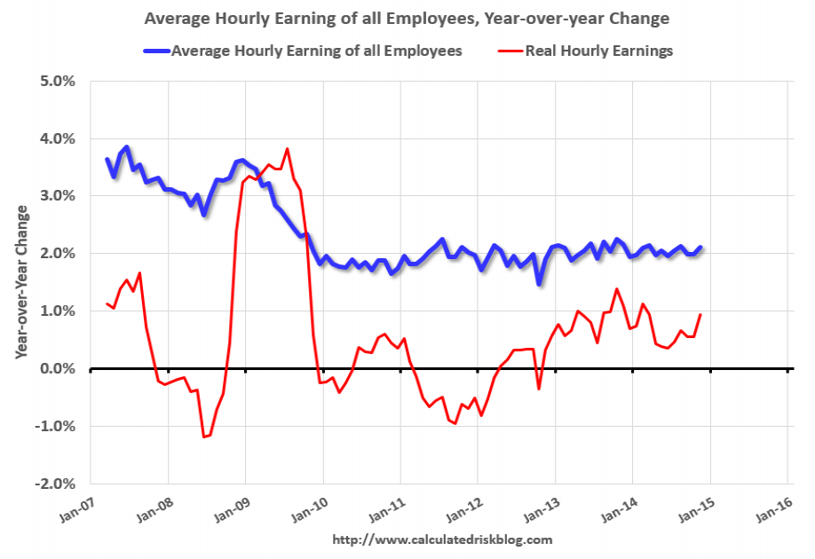 Year-over-Year Change for Average Hourly Employee Earnings Since 2007