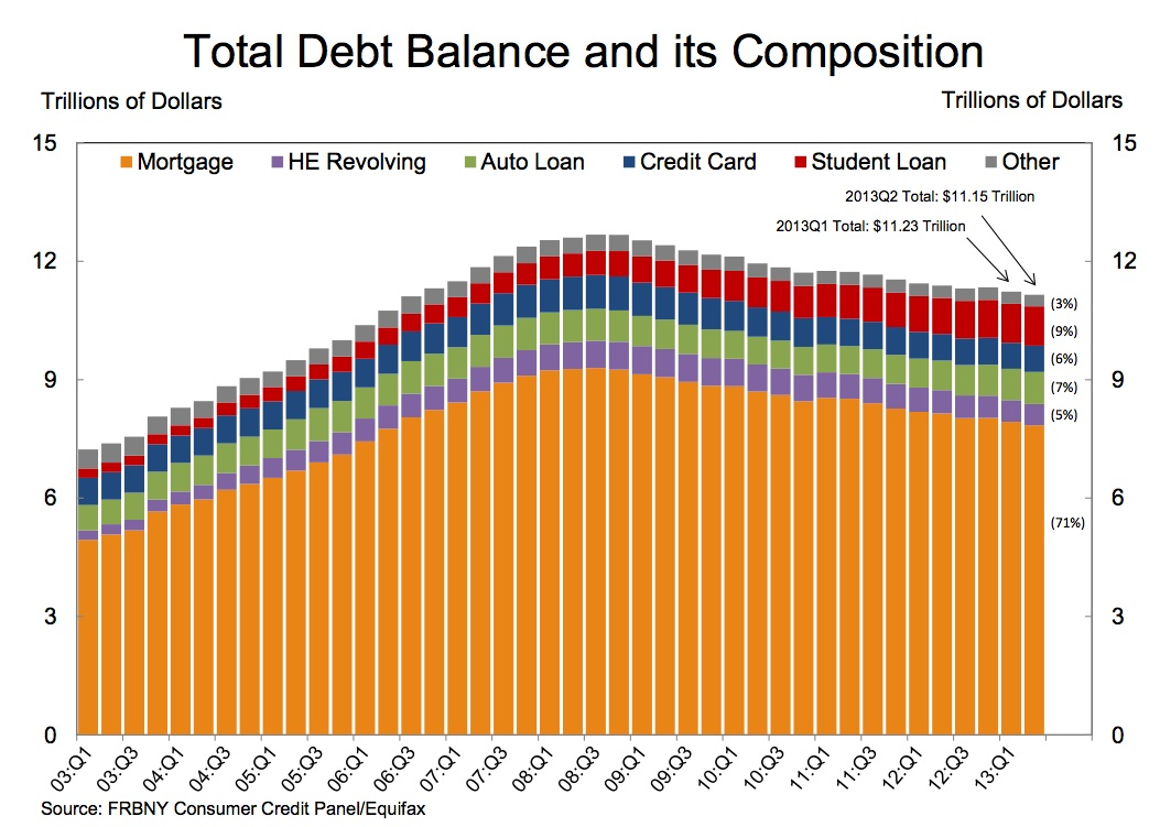Research paper consumer debt