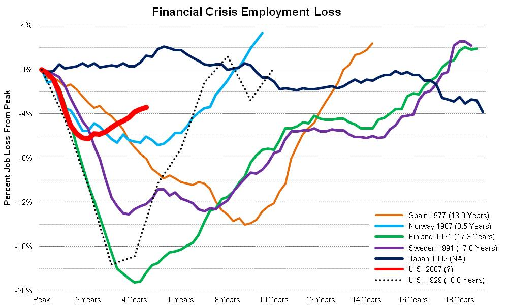 economics financial crises